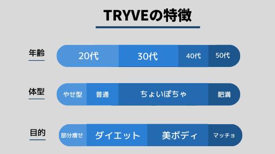 宮城仙台 TRYVE